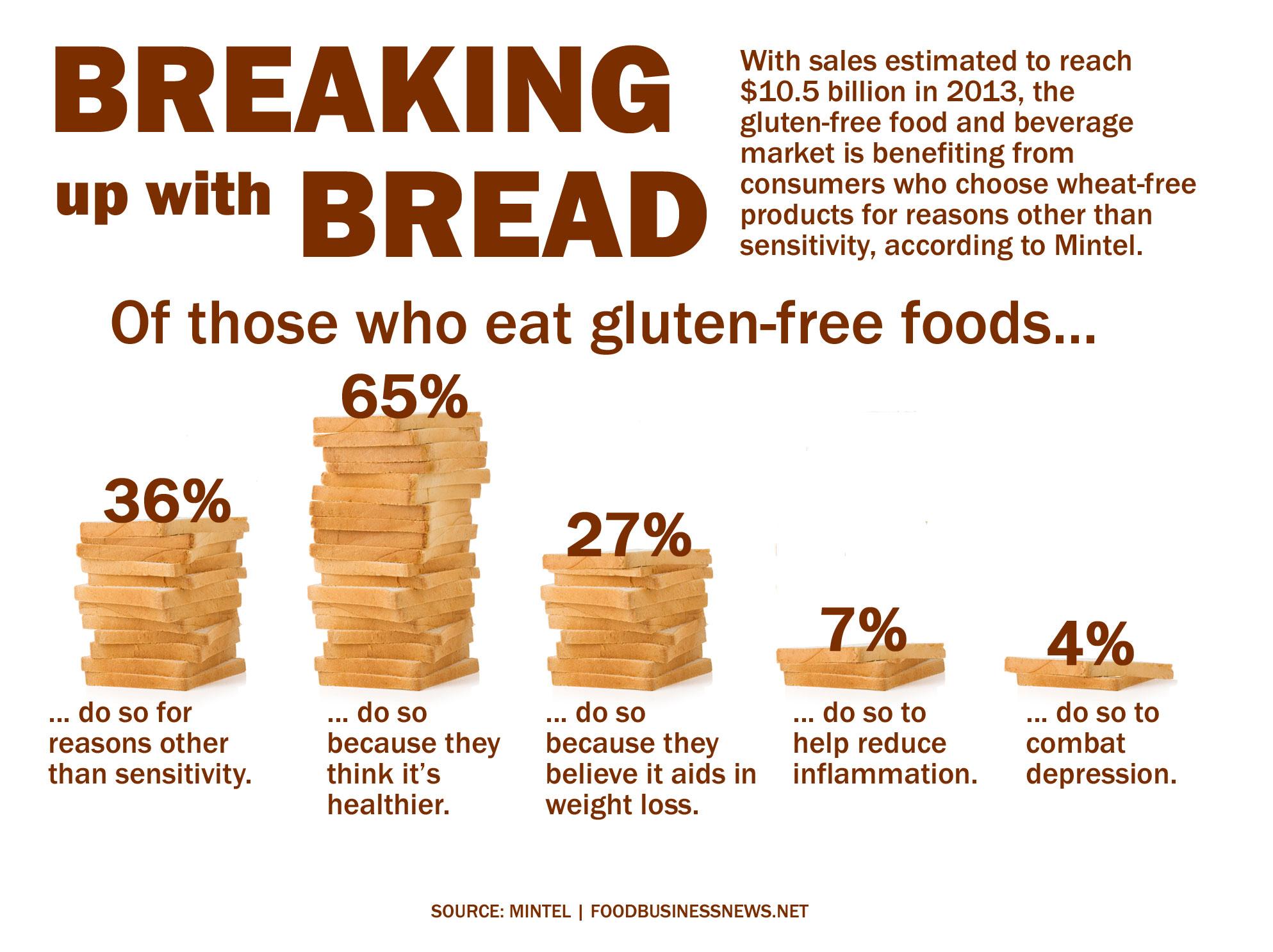 gluten | Iowa Agriculture Literacy