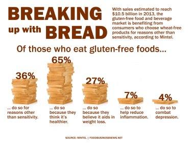 gluten-free-mintel-infographic-